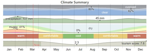 Graph of Sydney weather