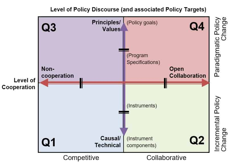 Mapping policy change